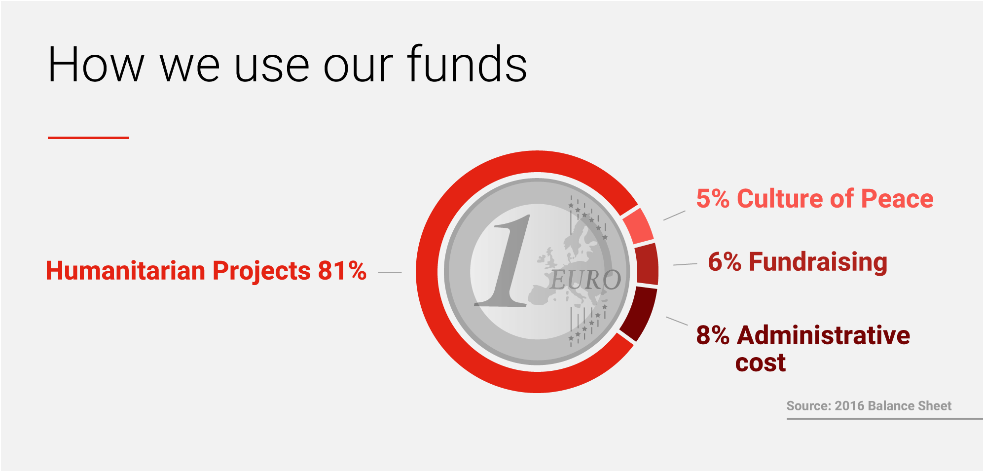 81% goes directly to our Humanitarian projects, 5% is used for Culture of Peace activities, 8% to cover for the facilities. We invest 6% in fundraising. Source: 2016 Balance Sheet.