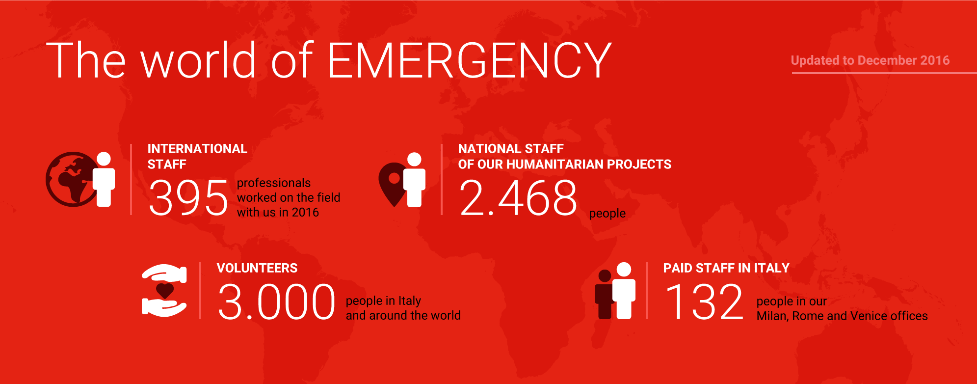 395 International staff, 2,468 National staff, 3,000 volunteers, 132 Paid staff in Italy (updated to December 2016)